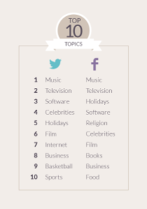 Research by Michelle Bertino, Klout