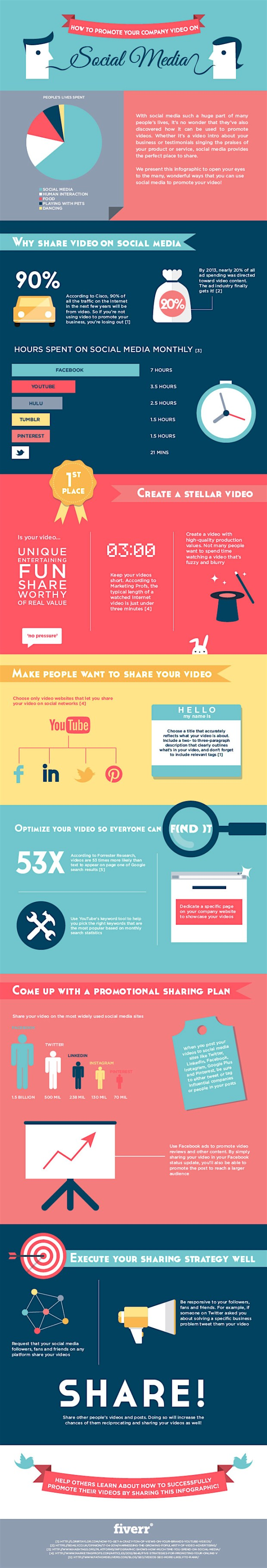 Share Video Infographic